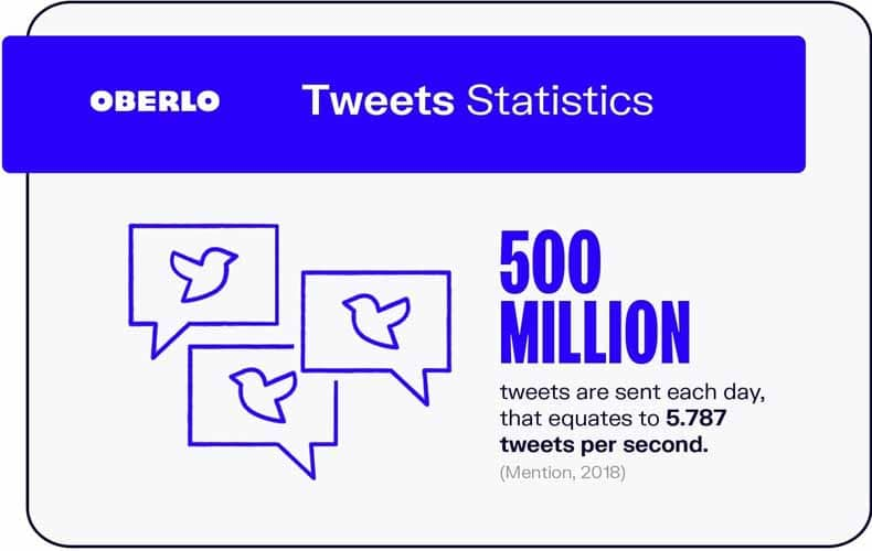 Statistique des tweet