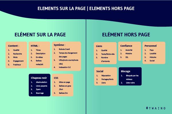 Elements sur la page elements hors page