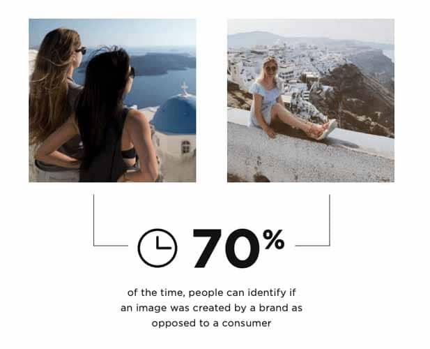 70 pour cent du temps les gens peuvent determiner si une image est creer par une marque ou un utilisateur