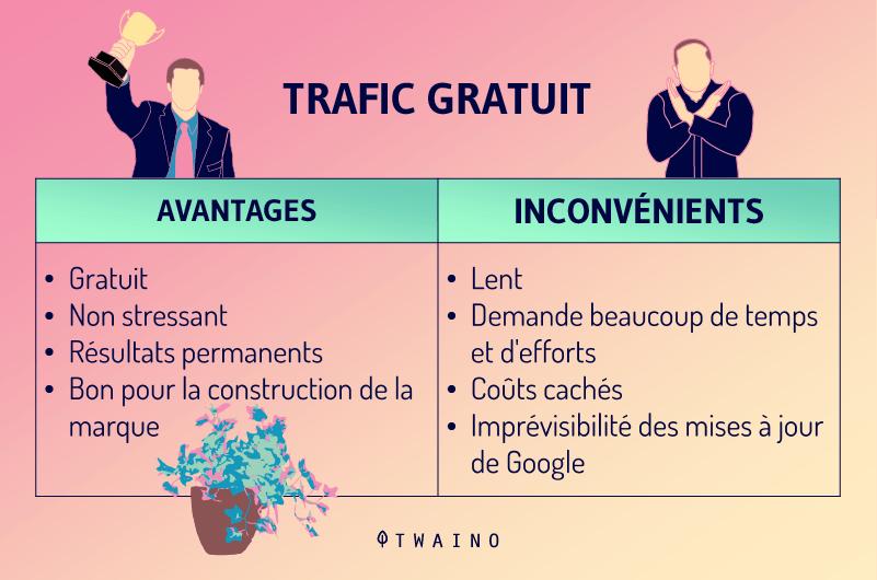 Le trafic payant avantage et inconvenient