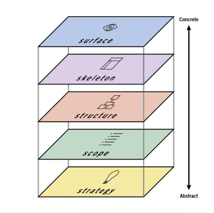 Les 5 niveaux de l expérience utilisateur selon Jesse James Garrett