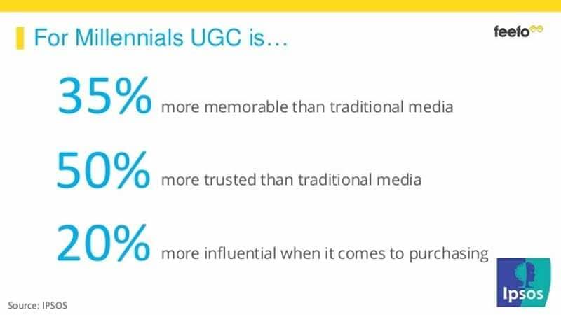 UGC est plus memorable que la publicite traditionnelle
