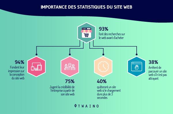 Importance des statistiques du site web