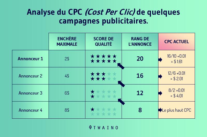Analyse du CPC de quelques campagnes publiicitaires