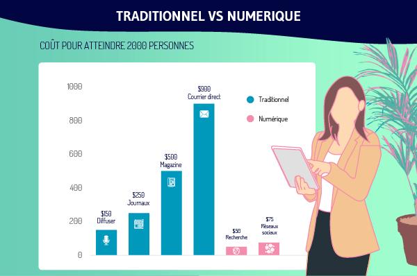 Traditionel VS numerique