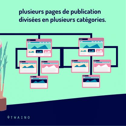 Carrousel - Balise de pagination PART 1-07 Plusieurs pages de publication