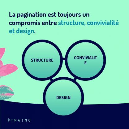 Carrousel - Balise de pagination PART 4-02 Structure Convivialite Design