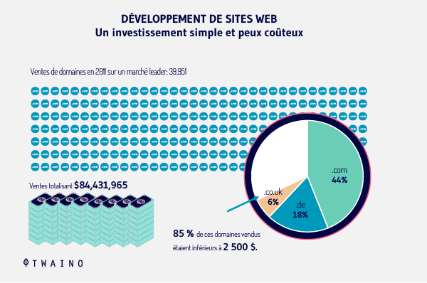 La valeur d un site web 3