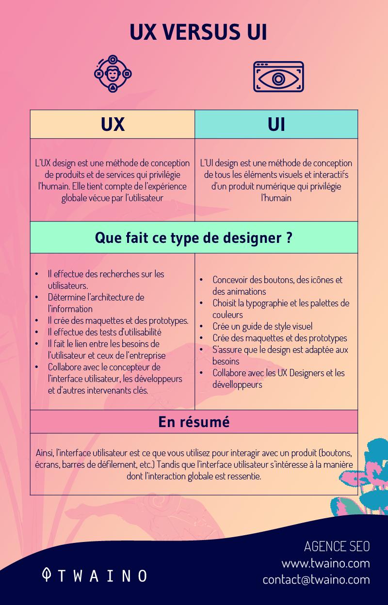 UX versus UI 1