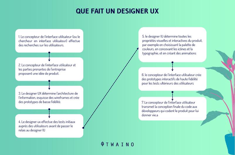 UX versus UI 3