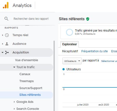 Analytics Sites referents