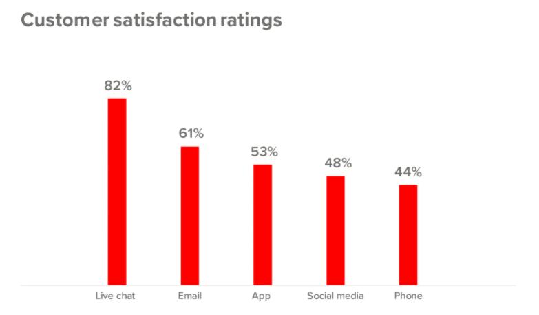 Taux de satisfaction des utilisateurs