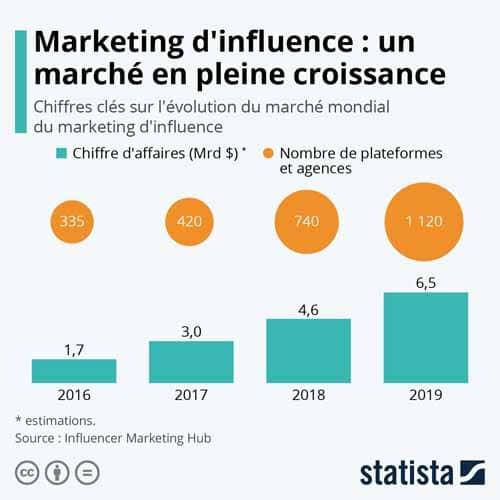 Marketing d influence un marche en pleine croissance