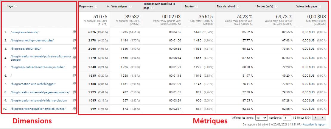 Les metriques GA