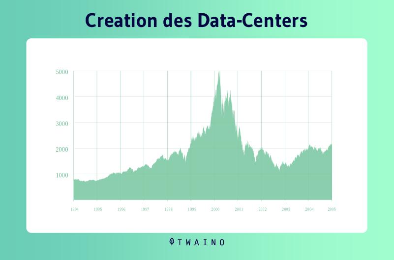 Creation des datacenters