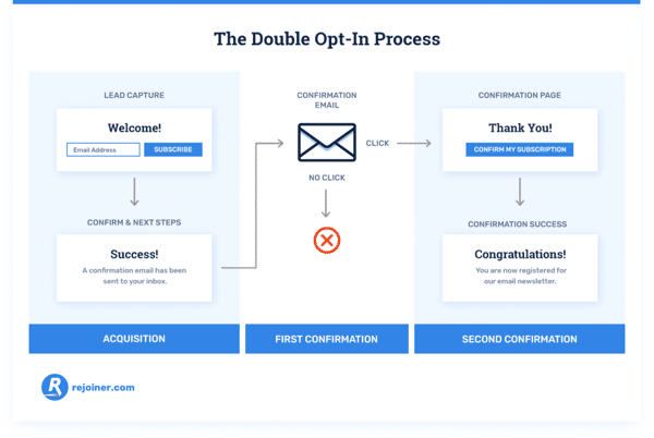 The Double Opt in Process