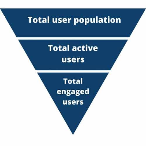 Differentes categories d utilisateurs