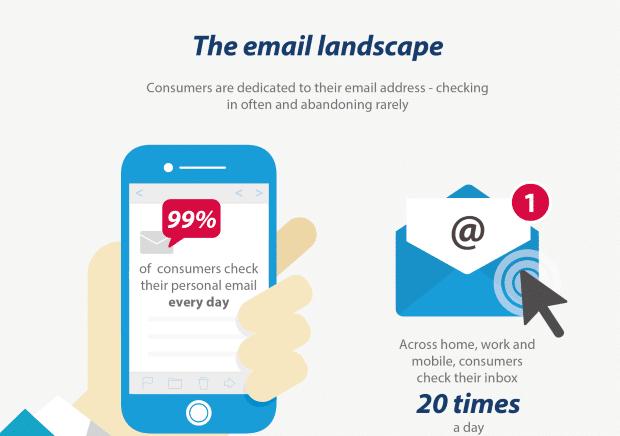 Le paysage de l email