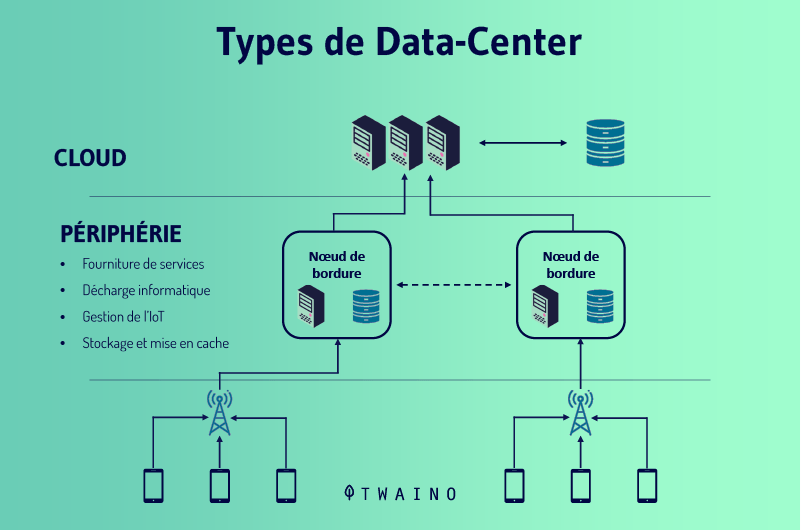 Types de datacenters