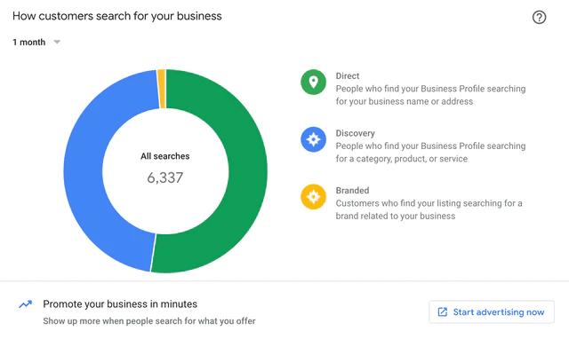 Comment les utilisateurs recherche votre entreprise