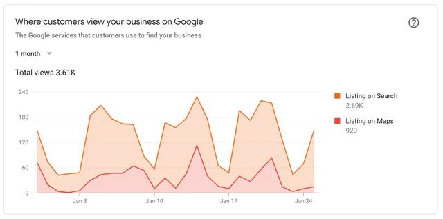 Ou les utilisateurs retrouve votre entrerise sur Google