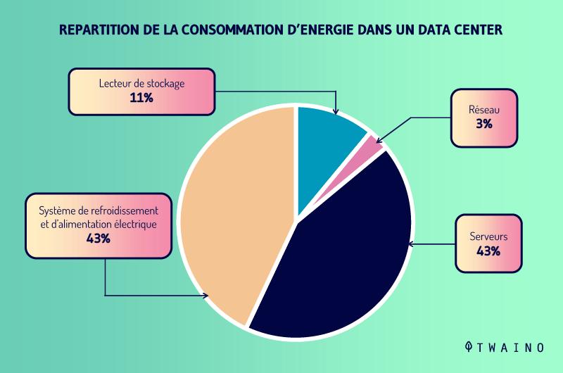 Repartition de la consommation d energie dans un datacenter,