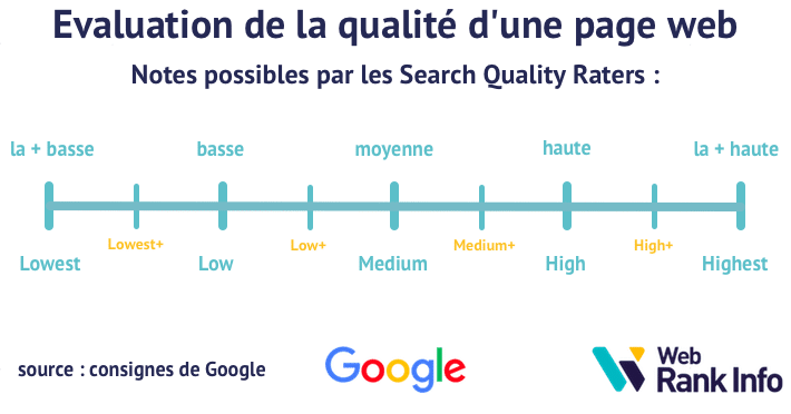Evaluation de la qualite d une page web