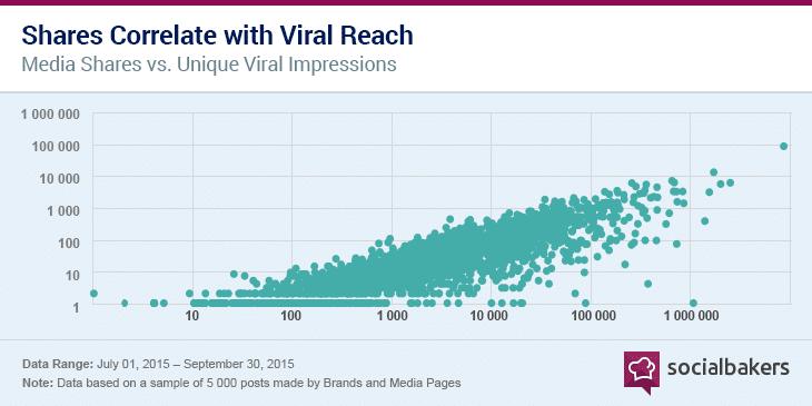 Les partages vont de paires avec les contenus viraux