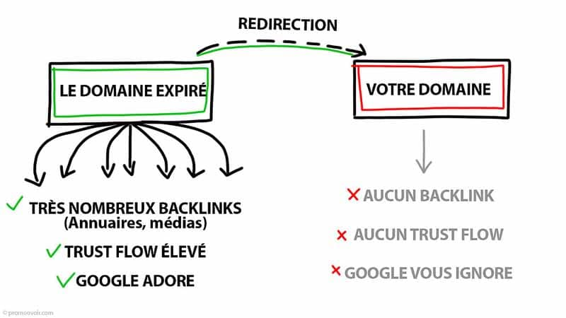 Redirection domaine expire vers votre domaine