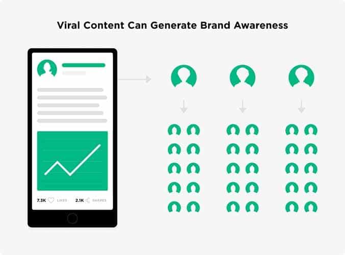 Les contenus viraux peuvent generer la prse de conscience d une marque