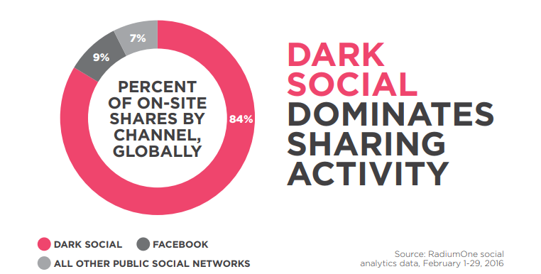 Les utilisateurs active du Dark Social surpassent largement ceux des applications de medias sociaux